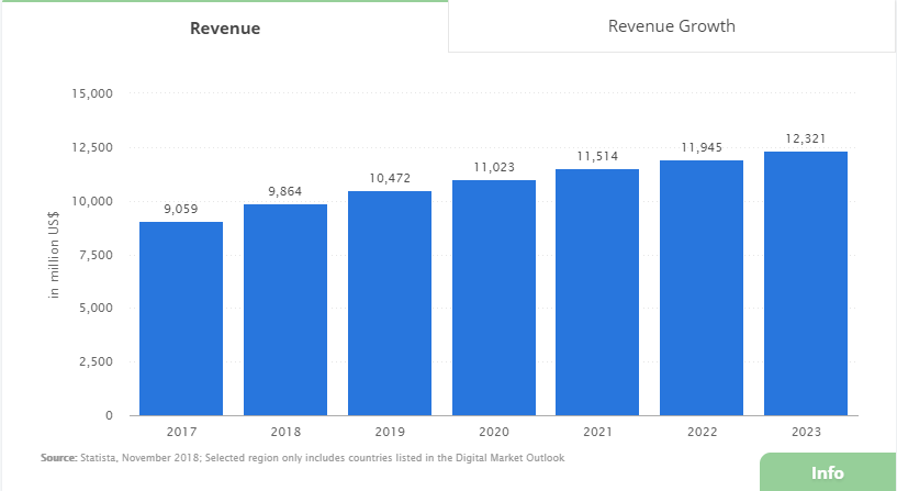 Music Streaming revenue chart