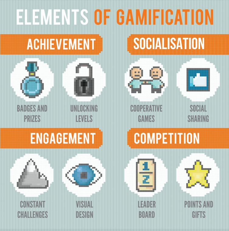 https://cdn01.vulcanpost.com/wp-uploads/2017/07/gamification-infographic-234-e1500439259603.png